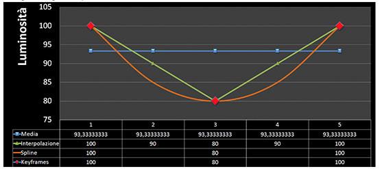 Differenza di calcolo in TLTools